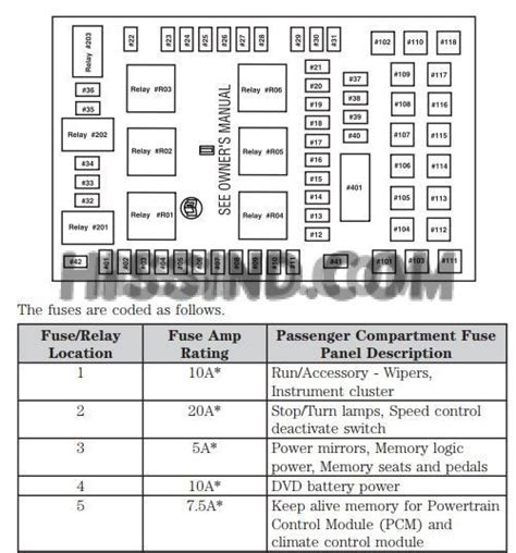 Sukup Ignition Wiring Diagram by 05 F150 Fuse Box Diagram Diagrams