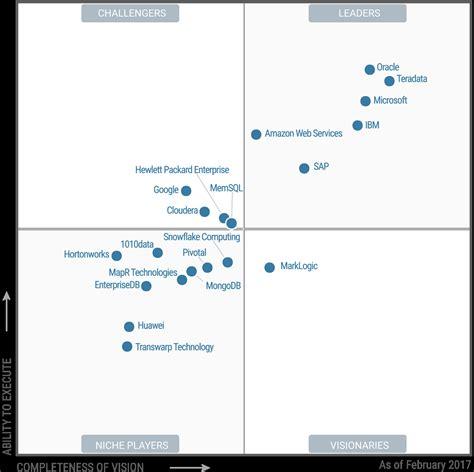 Huawei Breaks Into Gartner Magic Quadrant for Data ...