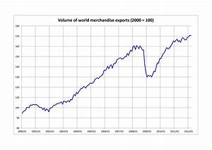 File:Volume of world merchandise exports.png - Wikimedia ...