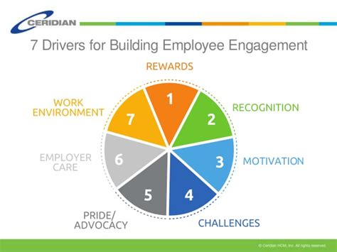7 Drivers for Building Employee Engagement | Kim Dixon ...