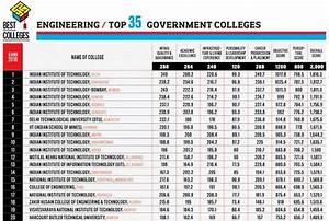 2018 U0026 39 S Top 20 Engineering Colleges In India