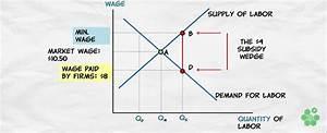 Wage Subsidies Vs  Minimum Wage  U2013 Atlas Of Public Management