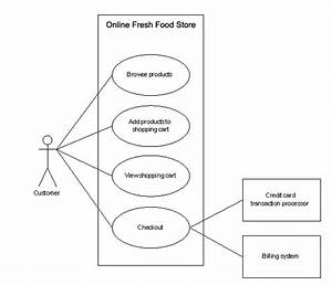 Website Development Tutorials  Use Case Diagrams Of  U0026 39 Online Fresh Food Store U0026 39