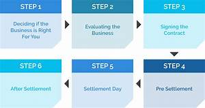 Buying A Business In Perth - Cs Legal