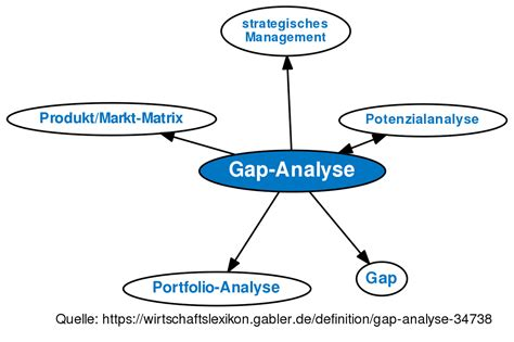 gap analyse definition gabler wirtschaftslexikon