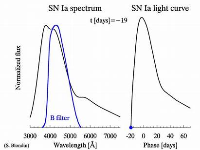 Distant Dilation Supernovae Universe Supernova Ia Type