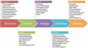 5D-Design-Process - Inbound Marketing BlogInbound ...