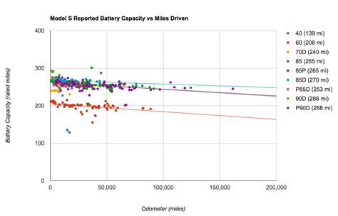 tesla cto tesla batteries expected to last 10 15 years at a minimum cleantechnica