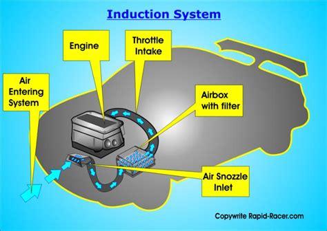Car Fuel System Diagram, Car, Free Engine Image For User