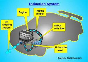 Car Induction System Overview