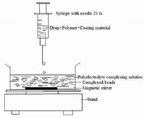 Microencapsulation Ionotropic Gelation Technique