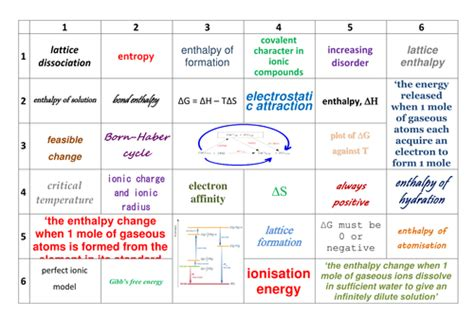 Aqa Alevel Chemistry Learning Grids  Physical Chemistry