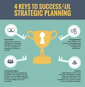 Four Key Factors For Successful Strategic Planning | Visual.ly