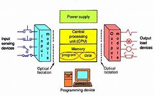 Example Program For Plc