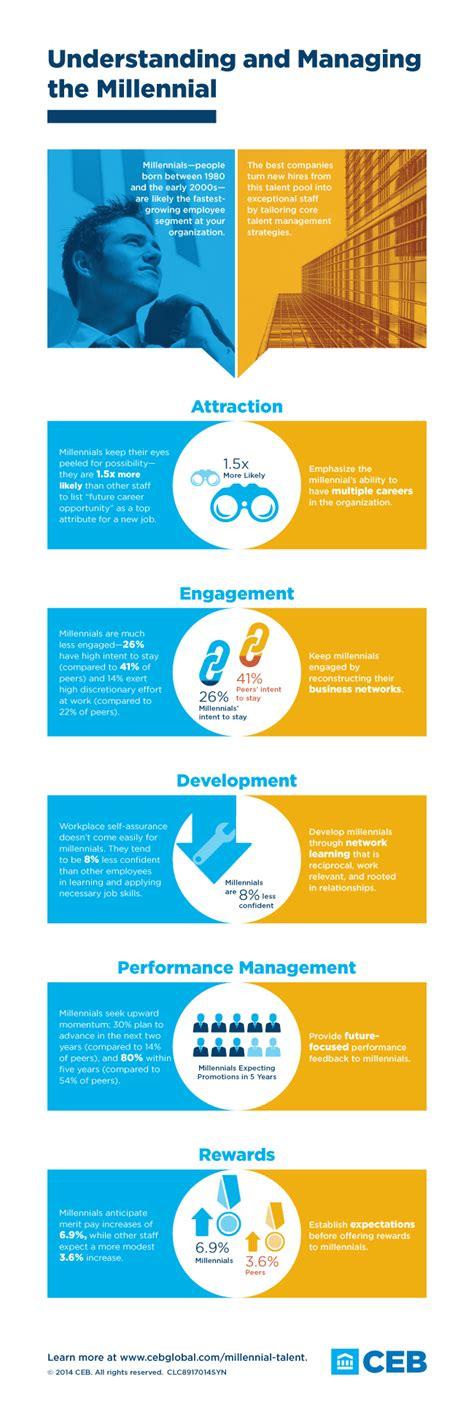gen millennials infographic managing infographics workplace ceb millennial talent executiveboard gemerkt management