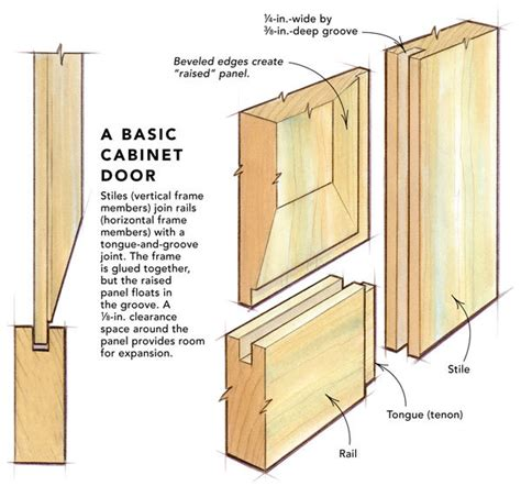 how to build cabinet doors raised panel doors on a tablesaw homebuilding