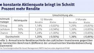 Rendite Immobilien Berechnen Formel : anlagestrategie wieviel rendite zyklisches investieren kostet fonds mehr faz ~ Themetempest.com Abrechnung