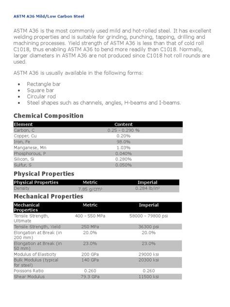 Chemical Composition: ASTM A36 Mild/Low Carbon Steel
