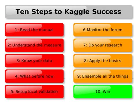 10 Steps To Success In Kaggle Data Science Competitions