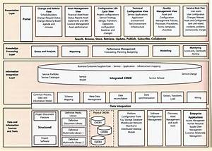 itil version 3 chapters With itil configuration management process document
