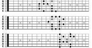 Blues  Minor Blues  Scale Guitar Patterns