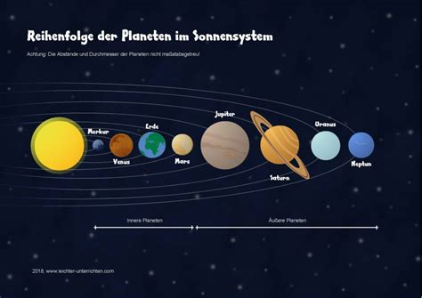 reihenfolge der planeten im sonnensystem leichter