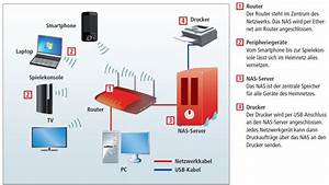 Netzwerk Einrichten Mit Router : kaufberatung nas server com professional ~ One.caynefoto.club Haus und Dekorationen
