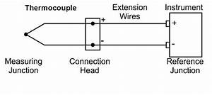 Instrument Tech Must-knows  Cold Junction Compensation  U0026 Extension Wires