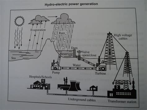 The Diagram Below Shows The Process Of Using Water To Produce Electricitysummarise The