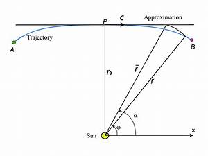 The Bending Trajectory  The Straight Line Approximation