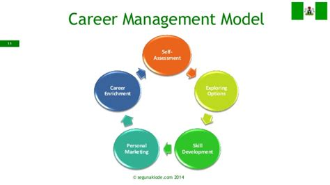 Building Employability & Career Development By Segun Akiode