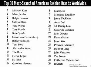 top 30 most-searched American Fashion Brands Worldwide ...