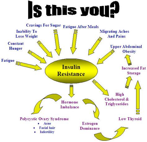 carbology  insulin resistance  insulin sensitivity