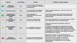 Voyant Service C3 : manuel du conducteur citro n c3 t moins contr le de marche c3 manuel ~ Gottalentnigeria.com Avis de Voitures