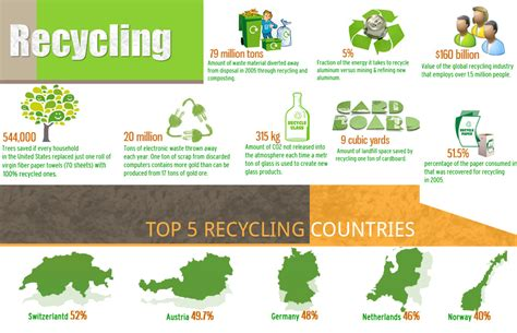 Recycling Across The Globe [infographic] Architecture Infographic Video Web Fonts On Pinterest Circular Arrows Digital Art Presentation Rubric Infographics And Animations Map Usa