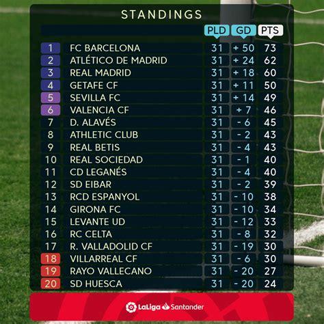 45SNG: La Liga League Point Table