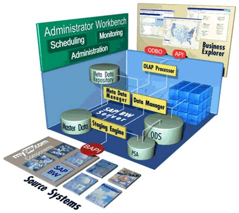 overview bw delta extraction erp financials scn wiki