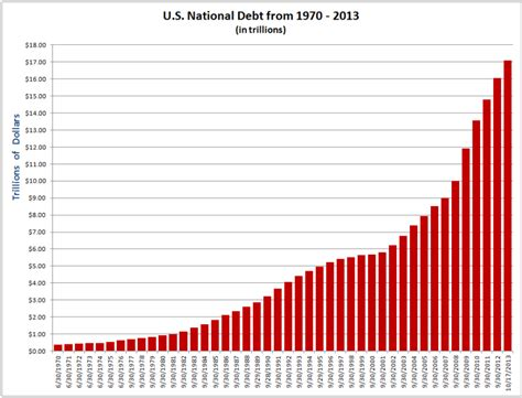 How Much Is The U S National Debt U S National Debt Tops 17 Trillion Inform The Pundits