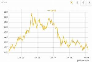 Gold Price Forecast To Double To Over 2 400 Per Ounce