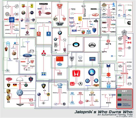 volkswagen family tree automotive tree which company owns which car brand