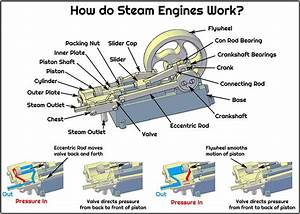 Steam Engine Education Materials