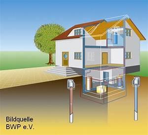 Kosten Luft Wasser Wärmepumpe : w rmepumpen technik preise und f rderung ~ Lizthompson.info Haus und Dekorationen