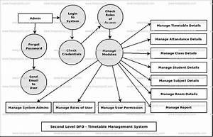 Timetable Management System Dataflow Diagram  Dfd