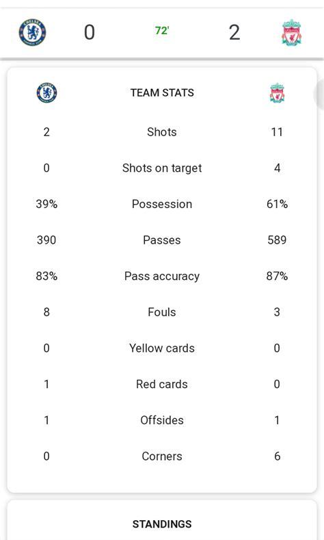 Chelsea vs Liverpool - ( 0 - 2) On 20th September 2020 ...