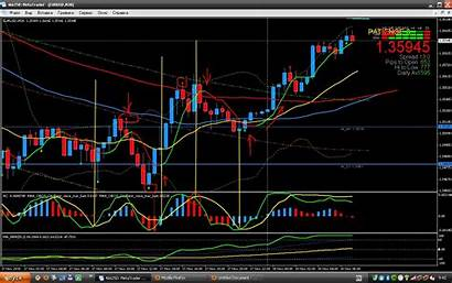 Trading System Max Ea
