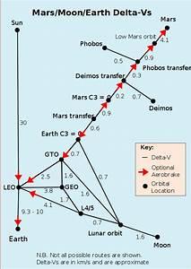 Delta Berechnen : frage zu energieaufwand und strahlungsdosis beim interplanetaren transfer ~ Themetempest.com Abrechnung