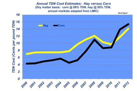 industry   glance tdn cost  hay  corn beef magazine