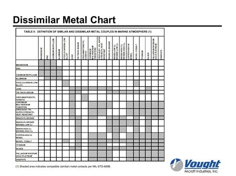 lovely galvanic corrosion chart dissimilar metals