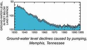 Usgs Groundwater Information Usgs Ground Water Resources