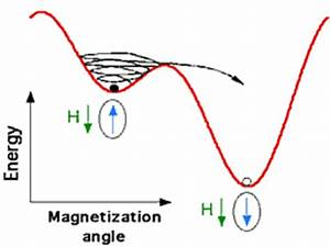 Dynamic of single clusters by microwave assisted ...